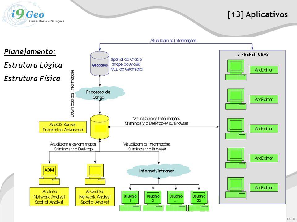 [13] Aplicativos Planejamento: Estrutura Lógica Estrutura Física